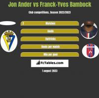 Jon Ander vs Franck-Yves Bambock h2h player stats