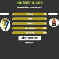 Jon Ander vs Jairo h2h player stats