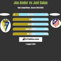 Jon Ander vs Javi Galan h2h player stats