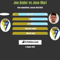 Jon Ander vs Jose Mari h2h player stats