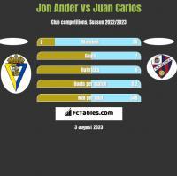 Jon Ander vs Juan Carlos h2h player stats