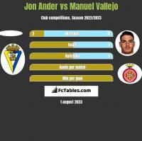 Jon Ander vs Manuel Vallejo h2h player stats