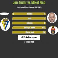 Jon Ander vs Mikel Rico h2h player stats