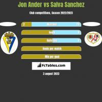 Jon Ander vs Salva Sanchez h2h player stats
