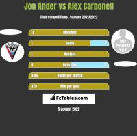 Jon Ander vs Alex Carbonell h2h player stats