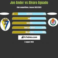 Jon Ander vs Alvaro Aguado h2h player stats