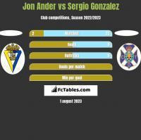 Jon Ander vs Sergio Gonzalez h2h player stats