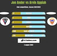 Jon Ander vs Arvin Appiah h2h player stats
