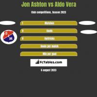 Jon Ashton vs Aldo Vera h2h player stats