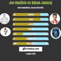 Jon Bautista vs Adnan Januzaj h2h player stats