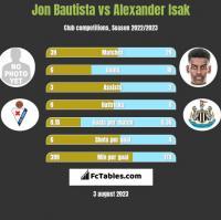 Jon Bautista vs Alexander Isak h2h player stats