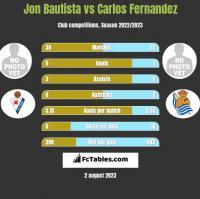 Jon Bautista vs Carlos Fernandez h2h player stats