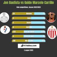 Jon Bautista vs Guido Marcelo Carrillo h2h player stats