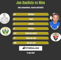 Jon Bautista vs Nino h2h player stats
