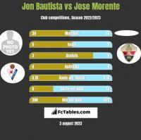 Jon Bautista vs Jose Morente h2h player stats