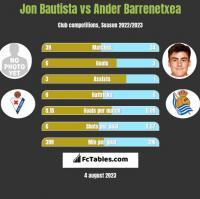 Jon Bautista vs Ander Barrenetxea h2h player stats