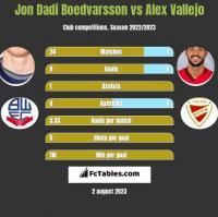 Jon Dadi Boedvarsson vs Alex Vallejo h2h player stats