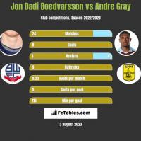 Jon Dadi Boedvarsson vs Andre Gray h2h player stats