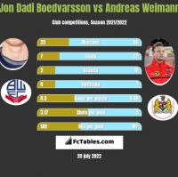 Jon Dadi Boedvarsson vs Andreas Weimann h2h player stats