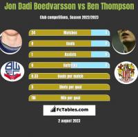 Jon Dadi Boedvarsson vs Ben Thompson h2h player stats