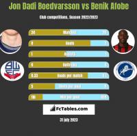 Jon Dadi Boedvarsson vs Benik Afobe h2h player stats