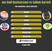 Jon Dadi Boedvarsson vs Callum Harriott h2h player stats