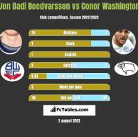 Jon Dadi Boedvarsson vs Conor Washington h2h player stats