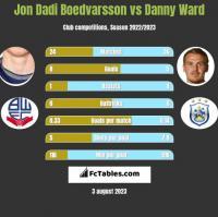 Jon Dadi Boedvarsson vs Danny Ward h2h player stats