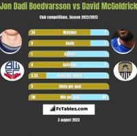Jon Dadi Boedvarsson vs David McGoldrick h2h player stats