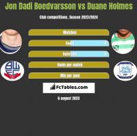Jon Dadi Boedvarsson vs Duane Holmes h2h player stats