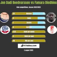 Jon Dadi Boedvarsson vs Famara Diedhiou h2h player stats