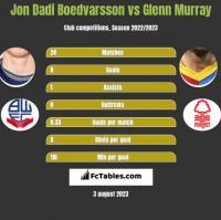 Jon Dadi Boedvarsson vs Glenn Murray h2h player stats