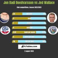 Jon Dadi Boedvarsson vs Jed Wallace h2h player stats