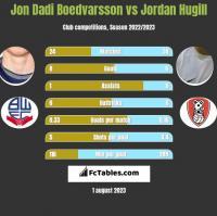 Jon Dadi Boedvarsson vs Jordan Hugill h2h player stats