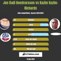 Jon Dadi Boedvarsson vs Kazim Kazim-Richards h2h player stats