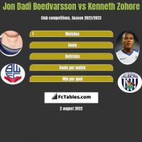 Jon Dadi Boedvarsson vs Kenneth Zohore h2h player stats