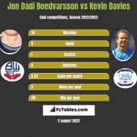Jon Dadi Boedvarsson vs Kevin Davies h2h player stats