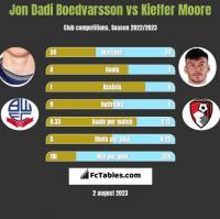 Jon Dadi Boedvarsson vs Kieffer Moore h2h player stats