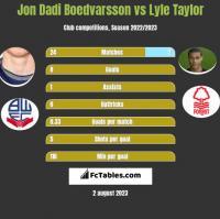 Jon Dadi Boedvarsson vs Lyle Taylor h2h player stats
