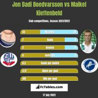 Jon Dadi Boedvarsson vs Maikel Kieftenbeld h2h player stats