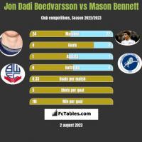 Jon Dadi Boedvarsson vs Mason Bennett h2h player stats