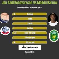 Jon Dadi Boedvarsson vs Modou Barrow h2h player stats