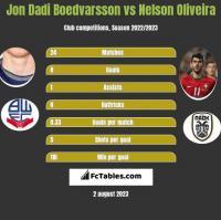 Jon Dadi Boedvarsson vs Nelson Oliveira h2h player stats