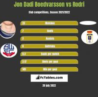 Jon Dadi Boedvarsson vs Rodri h2h player stats