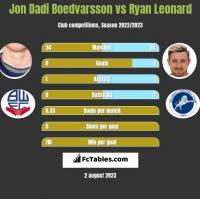 Jon Dadi Boedvarsson vs Ryan Leonard h2h player stats