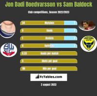 Jon Dadi Boedvarsson vs Sam Baldock h2h player stats