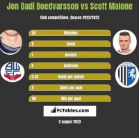 Jon Dadi Boedvarsson vs Scott Malone h2h player stats