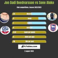 Jon Dadi Boedvarsson vs Sone Aluko h2h player stats