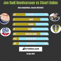 Jon Dadi Boedvarsson vs Stuart Dallas h2h player stats