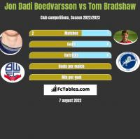 Jon Dadi Boedvarsson vs Tom Bradshaw h2h player stats